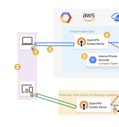 then as you can see in the lower half of the illustration remote employees use vpn to connect to your corporate network and apps with their cloud identity  [ 1900 x 969 Pixel ]