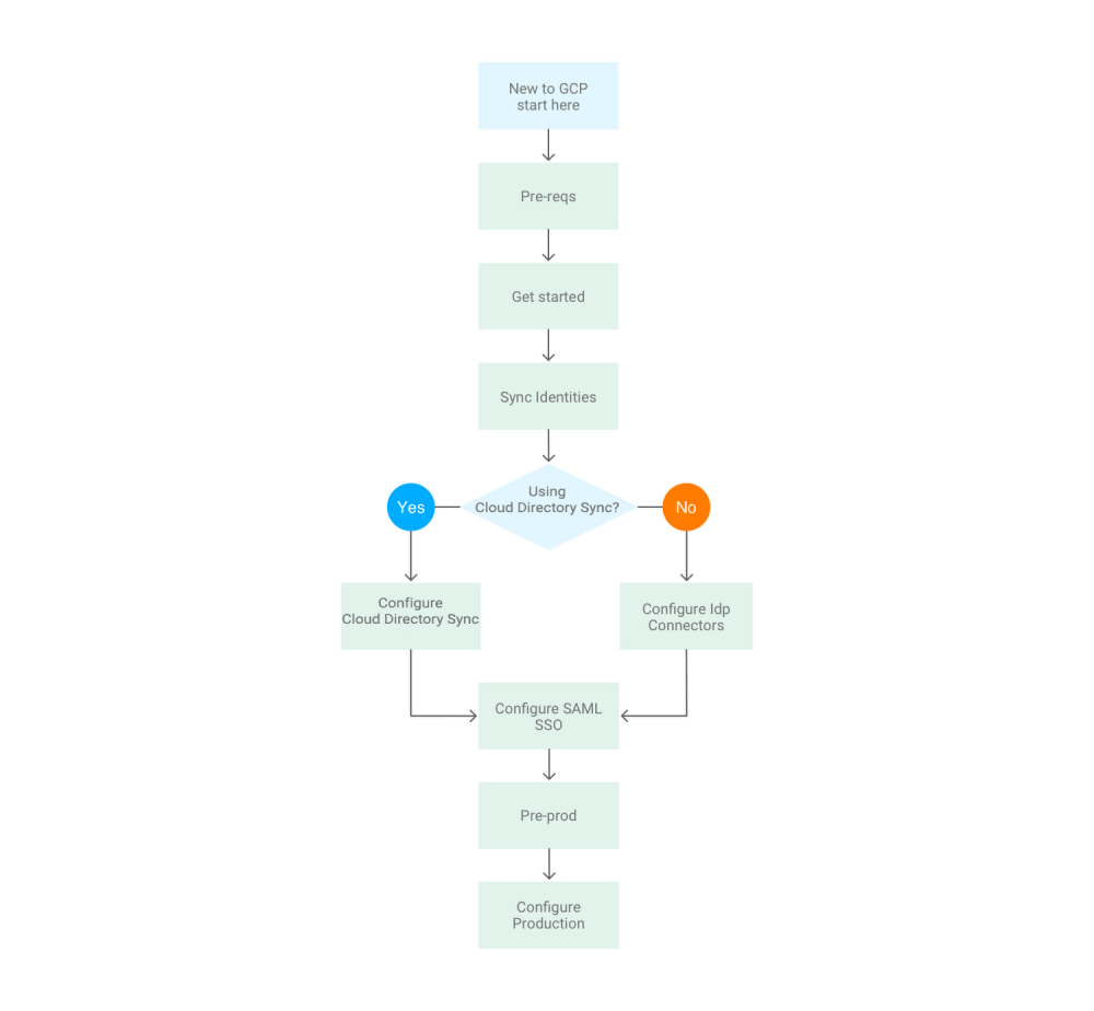 medium resolution of integrating your current identity management system into gcp png