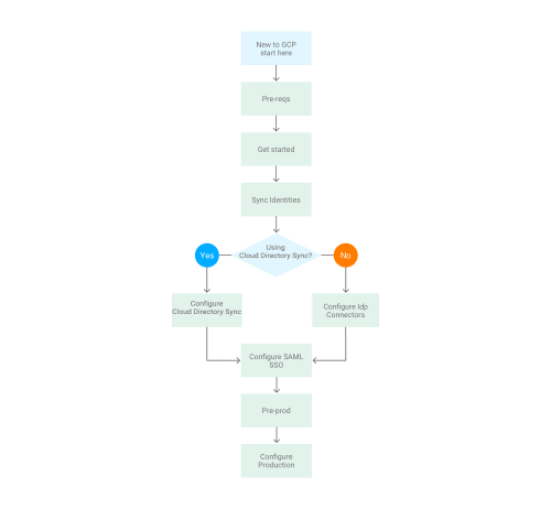 small resolution of integrating your current identity management system into gcp png