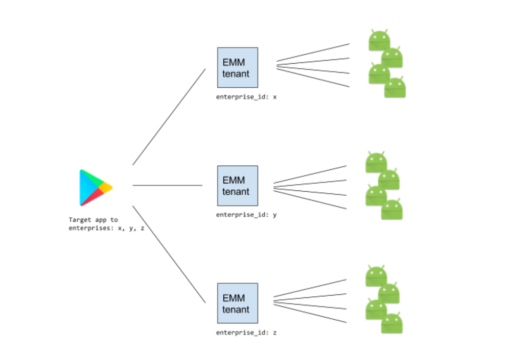Safely and shortly distribute non-public enterprise apps with Google Play