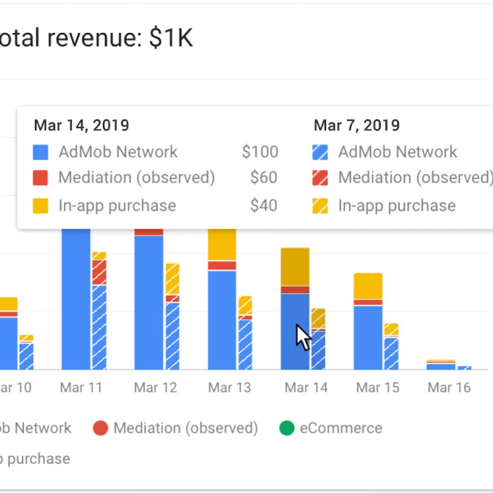 Holistic revenue report