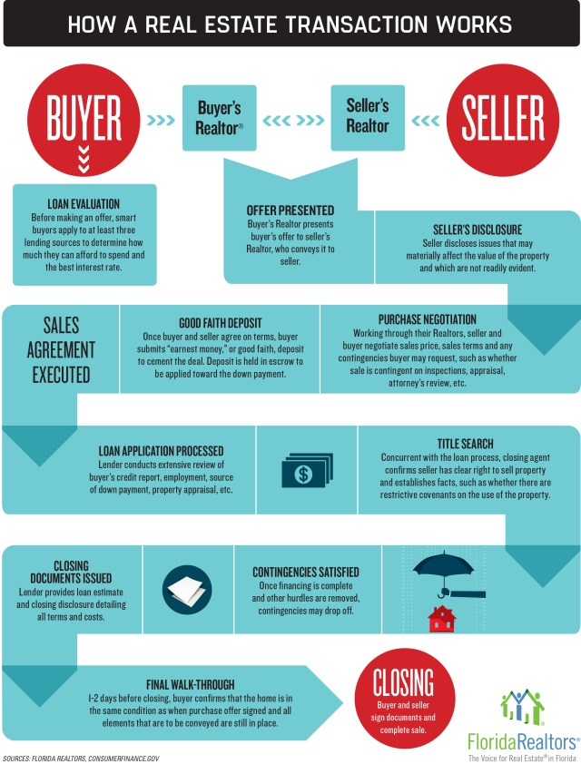 Very complicated infographic of the process of buying a home. It's too long to describe, which implies you need to hire a real estate agent to buy a home.