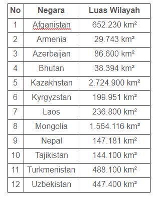 Negara Asia Tenggara Yg Tidak Memiliki Laut : negara, tenggara, tidak, memiliki, Sebutkan, Negara, Berbatasan, Langsung, Dengan, Indonesia