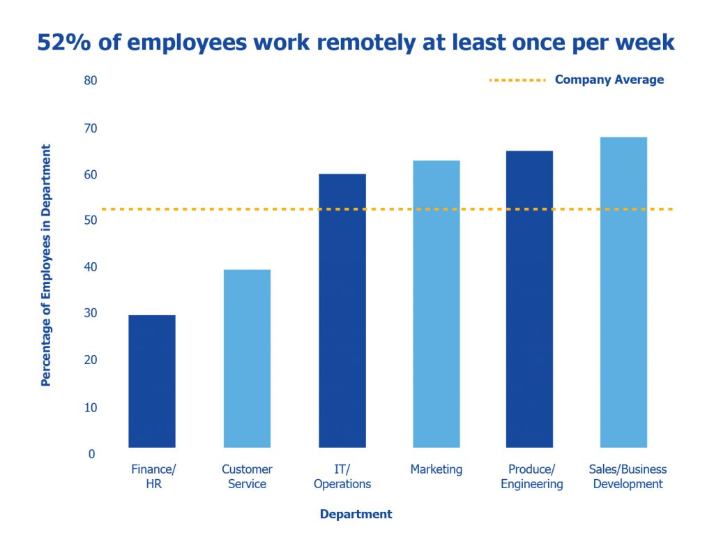 hight resolution of remote work chart based on industry