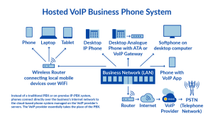 What is Hosted PBX (Private Branch Exchange)? Your 2019