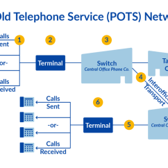 Telephone Network Diagram Emg Wiring 81 85 What Is Pstn And How Does It Actually Work Nextiva Pots