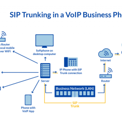 Office Lan Network Diagram Vz Thermo Fan Wiring How Does Voip Work The Complete Guide To In 2019 Nextiva Sip Trunking