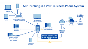 PSTN vs VoIP vs POTS | Which is right for your business?