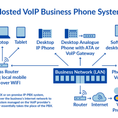 Telephone Network Diagram T568b Color What Is Pstn And How Does It Actually Work Nextiva Voip Works