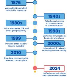 unified communications and voip timeline [ 794 x 1024 Pixel ]