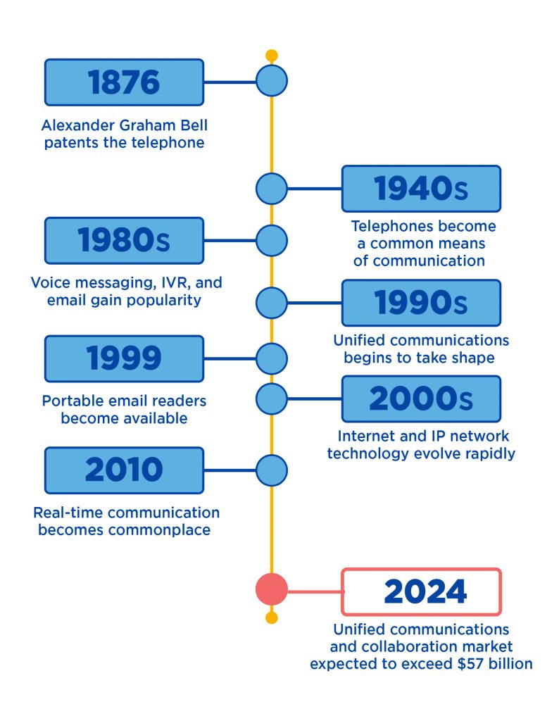 hight resolution of unified communications and voip timeline
