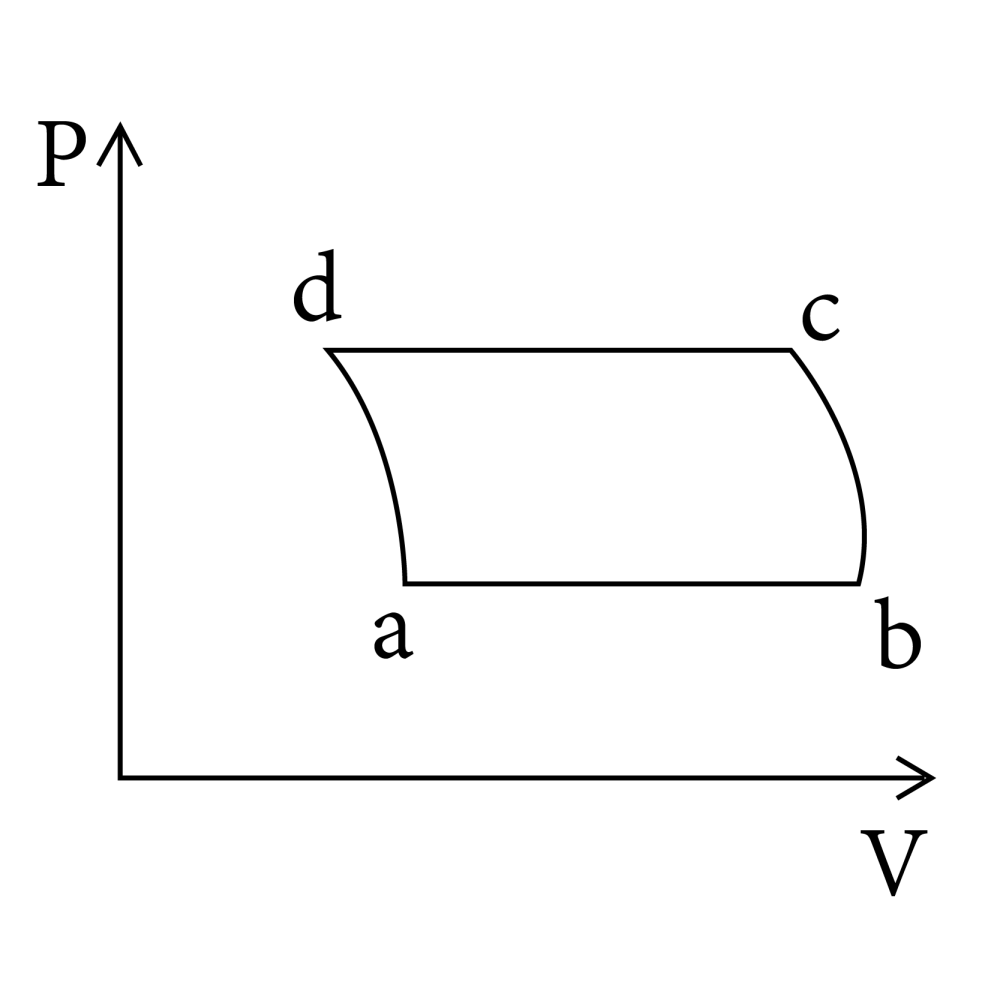 medium resolution of process and are adiabatic the corresponding p v diagram for the process is all figure are schematic and not drawn to scale