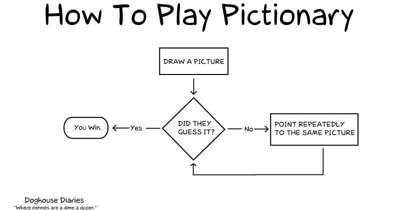 Zoom Pictionary Instructions - ELGL