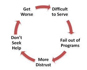 A viscous cycle of getting worse
