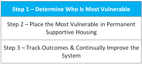 Step 1 - Determine Who Is Most Vulnerable