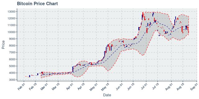 Bitcoin fiyat tablosu