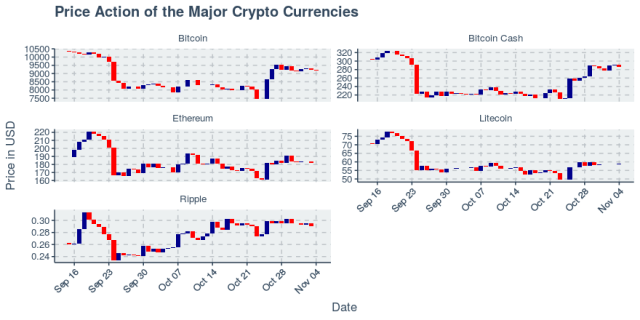 Cryptos Trade in Tight Range, As Top Five All Within 1% of Prior Day