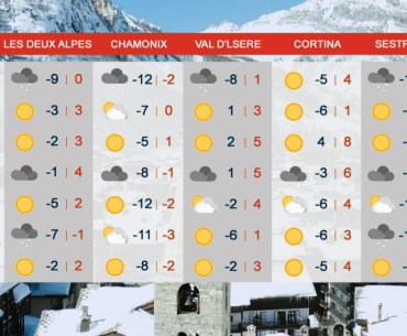 Icon representation of the weather for the coming week for the ski resorts of Les Deux Alpes, Chamonix, Val d'Isere, Cortina and Sestriere