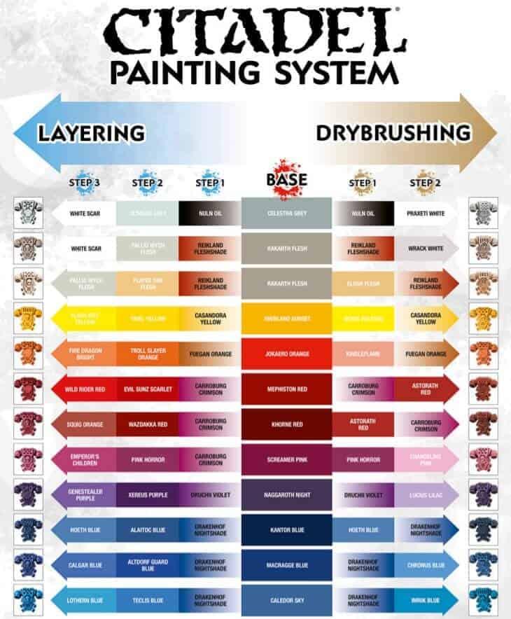 Gw Paint Chart : paint, chart, Label?, Miniature, Paint, Color, Conversion, Charts, Spikey