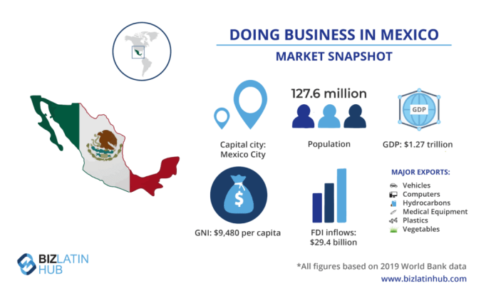 Mexico's market snapshot, useful information for those considering applying for an investor visa in Mexico.