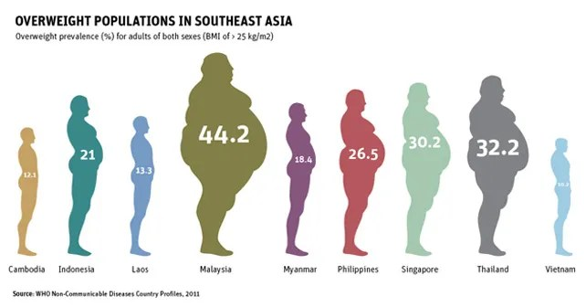 Thailand Overweight prevalence second in Southeast Asia