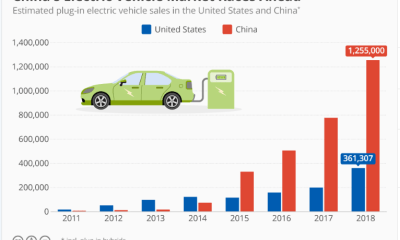 China is winning the electric vehicle race
