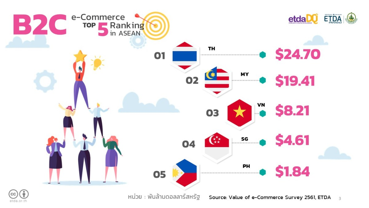 Thai e-Commerce Shoots up to 3.2 trillion baht in 2018