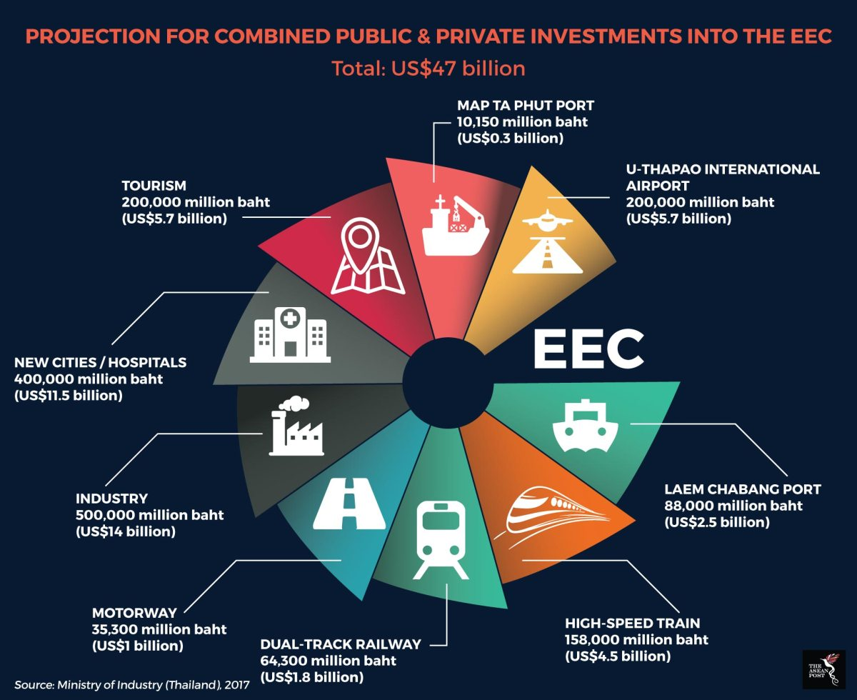 Four major EEC infrastructure projects reviewed
