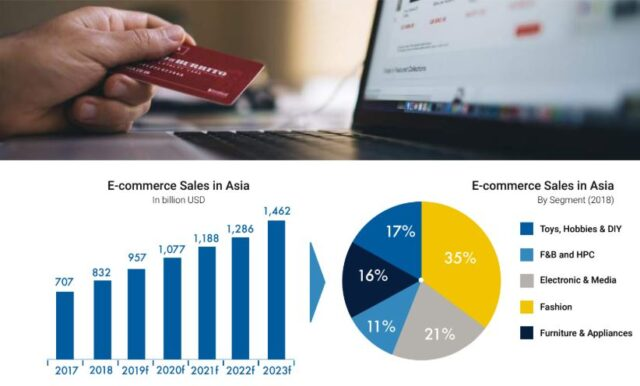 E-commerce sales in Asoa. Source :  YCP Solidiance