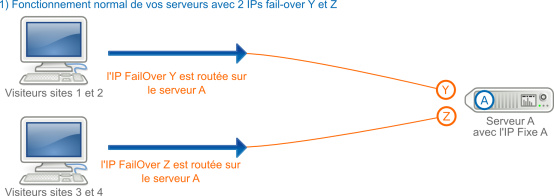 Ip failover OVH