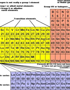 Periodic chart of the elements also table wyzant resources rh