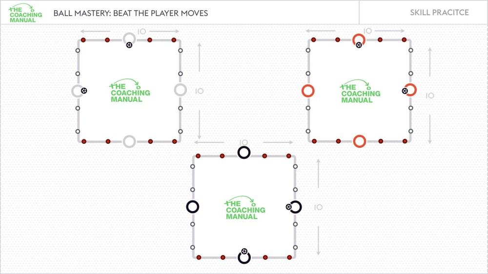 medium resolution of key coaching points