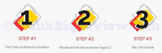 Course Curator 3 Steps