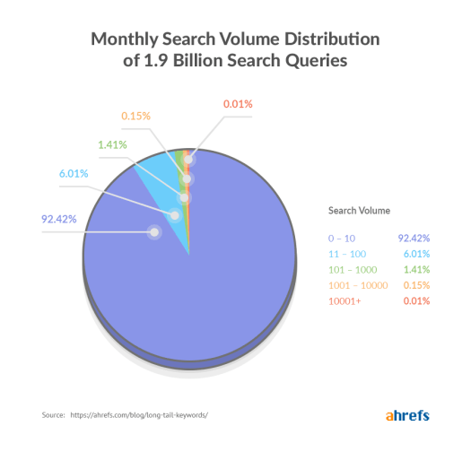 ahrefs volume search distribution chart
