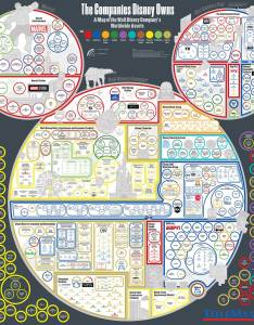 What companies does disney own also every company owns  map of   worldwide assets rh titlemax