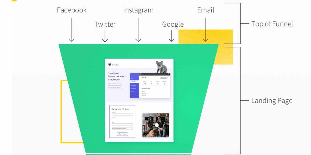 """In digital marketing, a landing page is a standalone web page, created specifically for a marketing or advertising campaign. It's where a visitor """"lands"""" after they click on a link in an email, or ads from Google, Bing, YouTube, Facebook, Instagram, Twitter, or similar places on the web."""