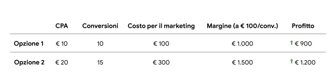 Una tabella che riporta due opzioni con la definizione di un costo per acquisizione target. Opzione 1: CPA di € 10, 10 conversioni, costo per il marketing di € 100, margine (a € 100 per conversione) di € 1000, profitto di € 900. Opzione 2: CPA di € 20, 15