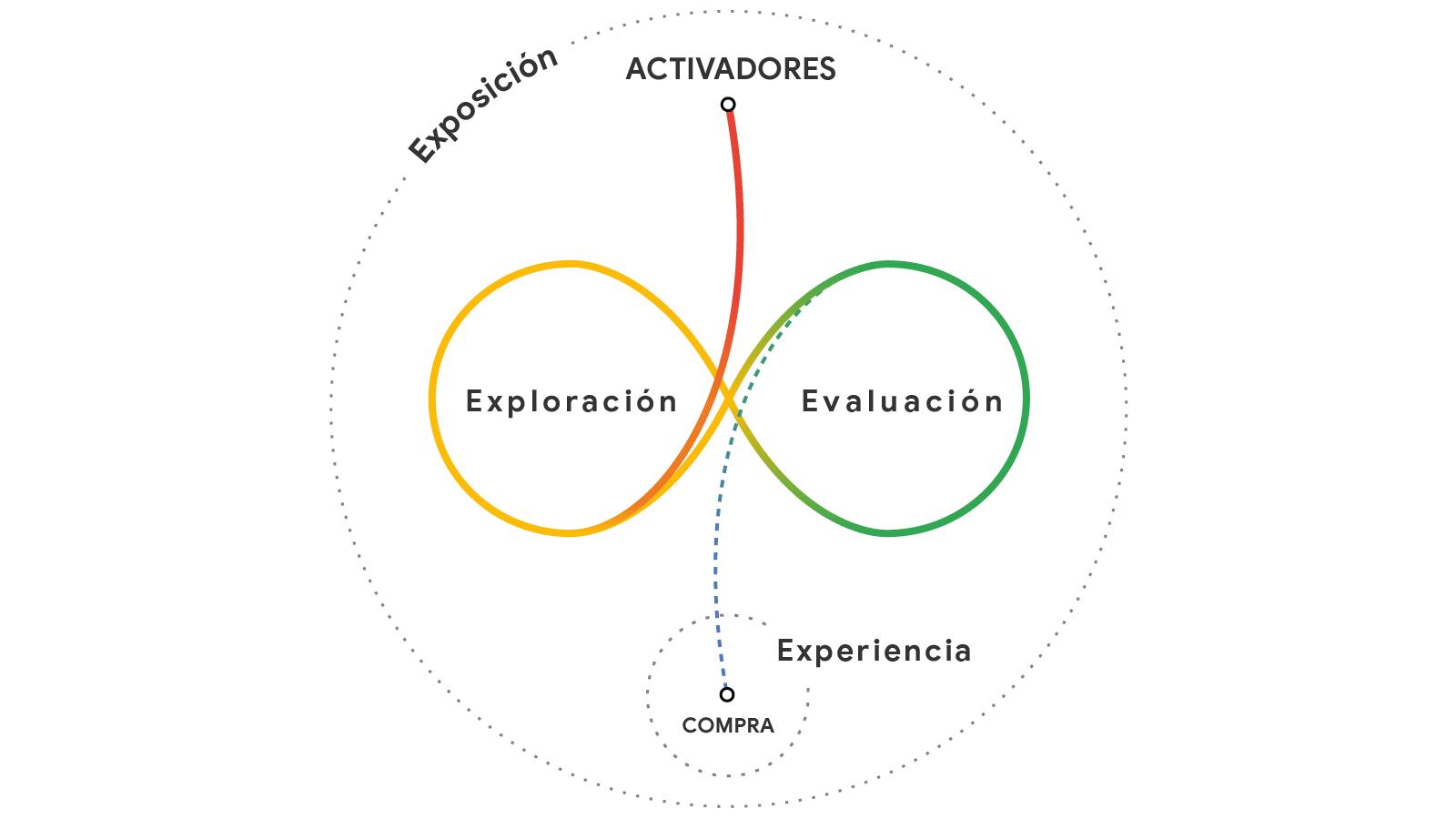 En un círculo denominado Exposición, vemos un punto, Activadores, en la parte superior que se mueve hacia la parte inferior izquierda y, después, hacia la parte superior derecha, creando dos nodos en bucle en forma de infinito: exploración y evaluación. A