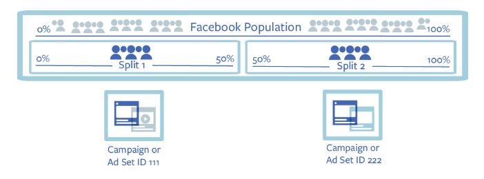 measuring facebook ad performance