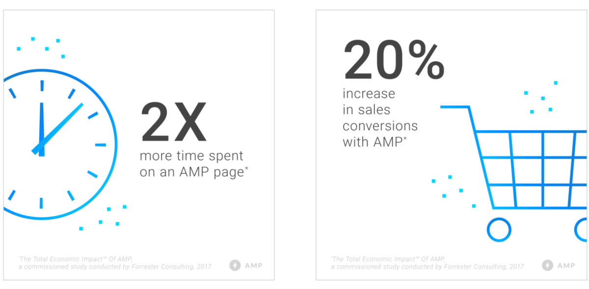 Screenshot shows how much conversion rate increased with fast browsing experience