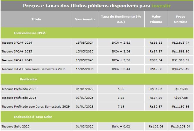 Tesouro Direto: Atualizado em: 14/08/2019 11:54