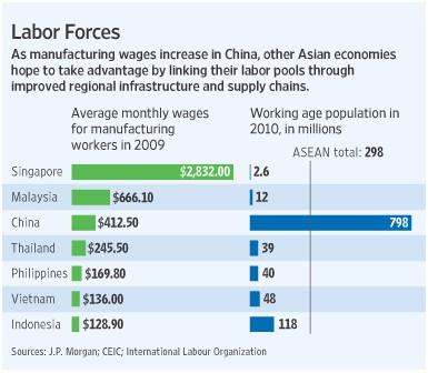 salaires en Asie