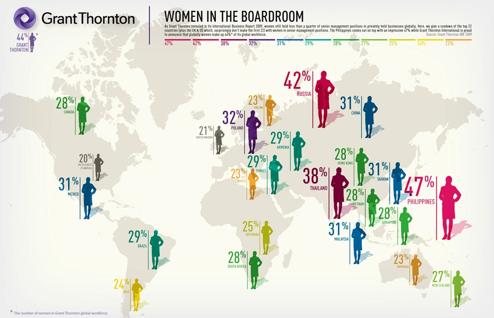 Les femmes dans les postes de direction
