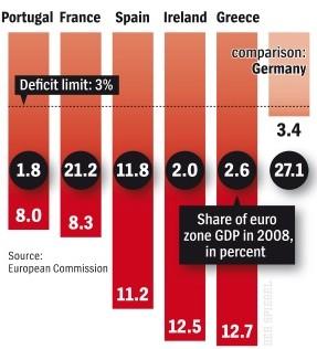 Euro deficit