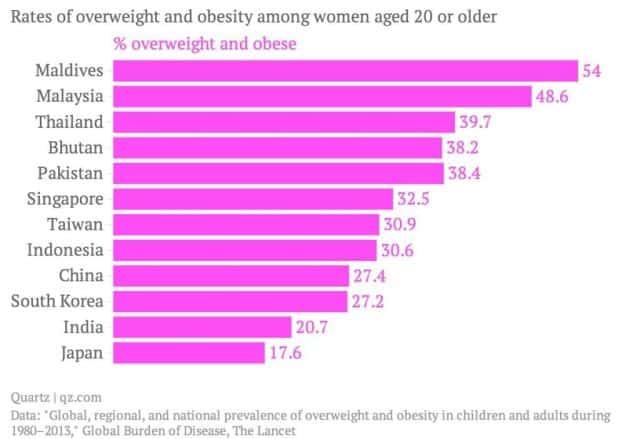 Taux de surpoids en Asie chez les femmes de plus de 20 ans