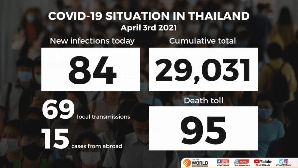 La Thaïlande enregistre 84 nouveaux cas de COVID-19 et un autre décès samedi