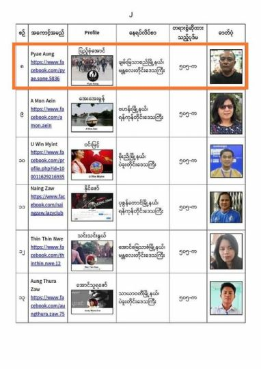 Detained Journalists Information Myanmar