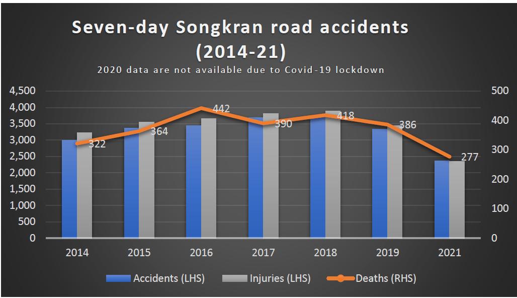 277 morts sur les routes de Songkran