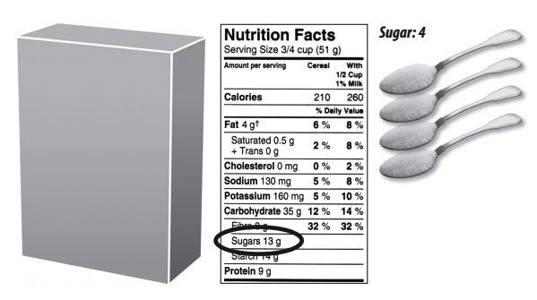 Grams Versus Teaspoons of Sugar