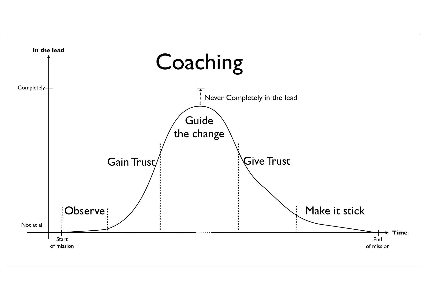 Coaching Curve — Xebia Blog